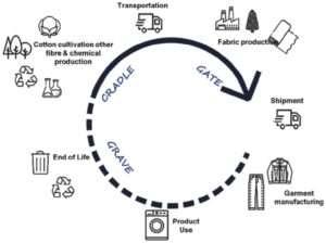 schema regarding the lifecycle of a pair of jean archive sanna conscious concept