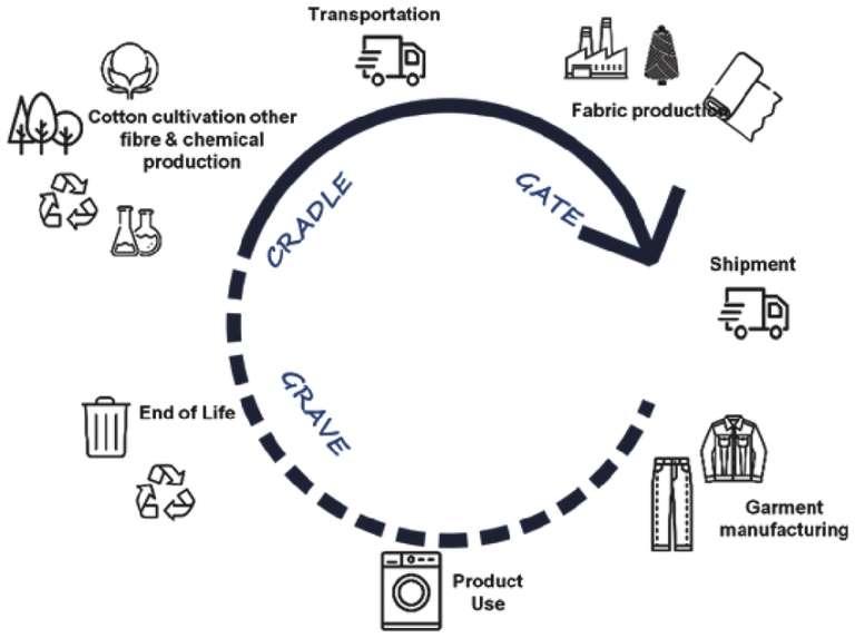 schema concernant le cycle de vie d'un jean pour l'archive sur le cycle de vie d'un jean sanna conscious concept