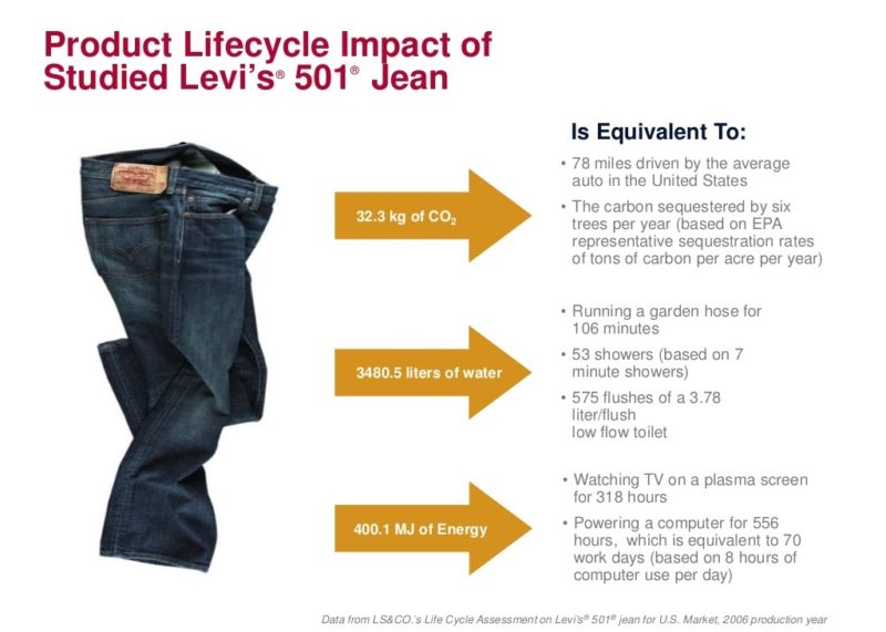 Image showing the lifecycle of a pair of jeans for the archive about the lifecycle of a pair of jeans sanna conscious concept