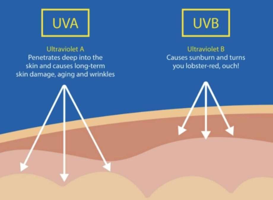 explications rayons uva et uvb archive les choses les plus importantes à savoir sur la crème solaire sanna conscious concept